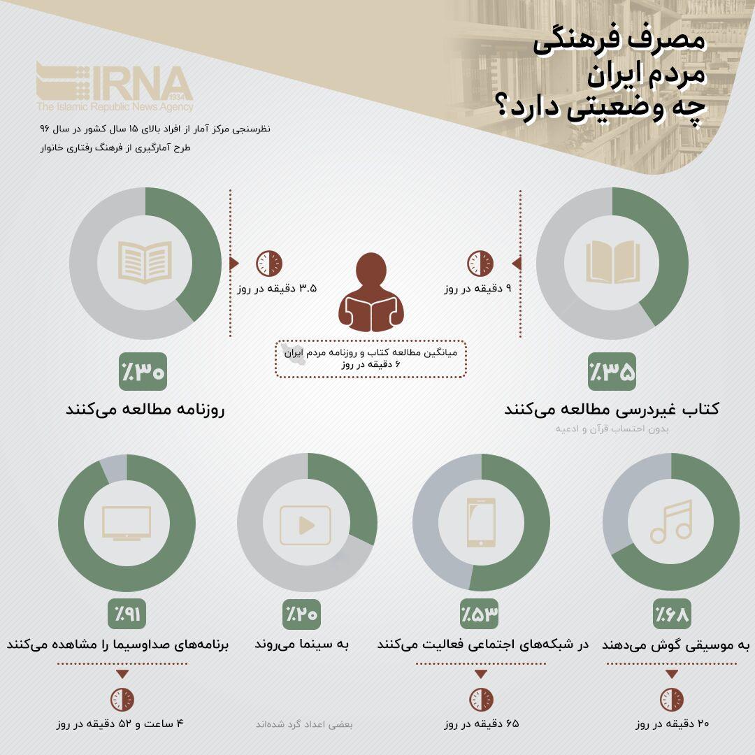 مصرف فرهنگی در ایران
