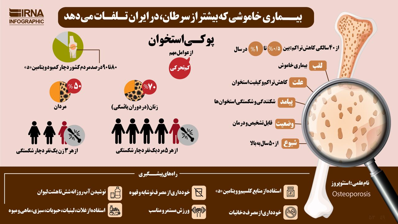 مرگ خاموش در ایران