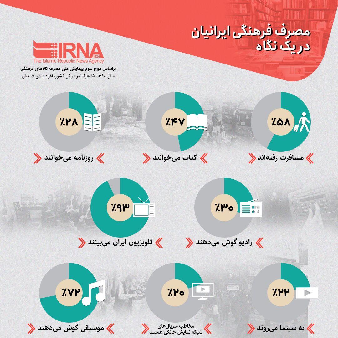 مصرف فرهنگی ایرانیان